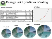 I found that the category of Energy and Atmosphere was the #1 predictor of LEED rating among the 181 university buildings in my sample.