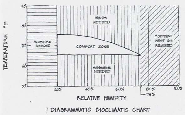 This chart shows the blend of temperature and humidity that most people in the States find comfortable. (Image from Shiller, M. (2004). Mechanical and electrical systems. Chicago: Dearborn Financial Publishing.)