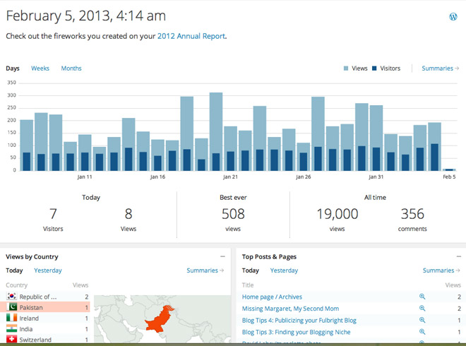 19000 visits to the blog