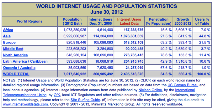 Internet usage by continent.